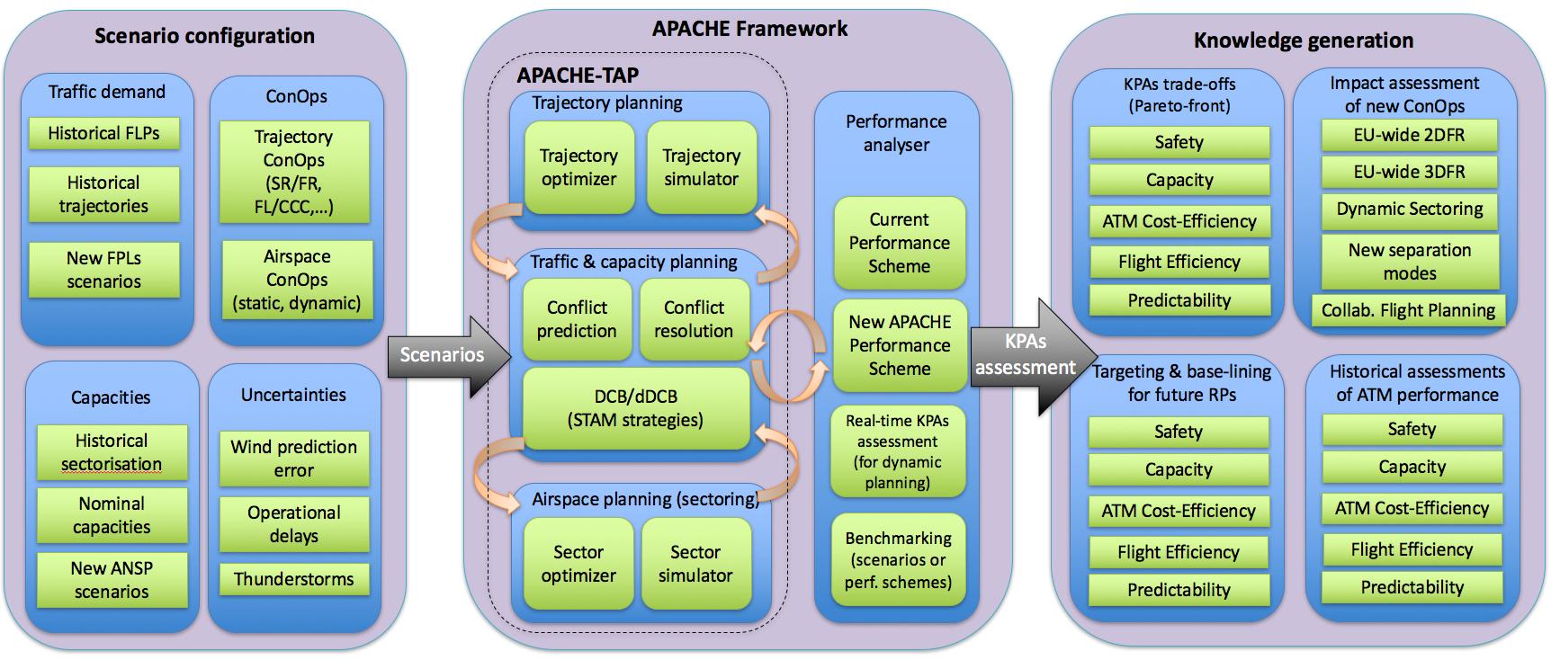 APACHE_framework